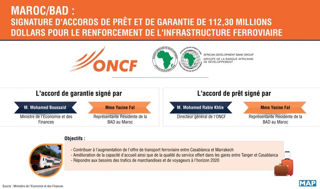 Des accords de prêt et de garantie, d'un montant de 112,30 millions de dollars, afférents au projet de renforcement de l'infrastructure ferroviaire de l'ONCF
